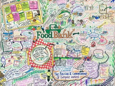 foodbank-thought-map